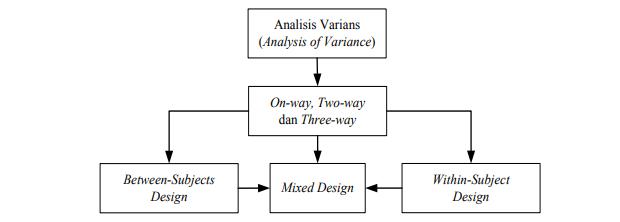 Ragam Analisis Varians