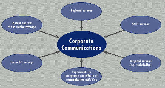 Apa Yang Dimaksud Dengan Komunikasi Perusahaan Corporate Communication Komunikasi Dictio Community