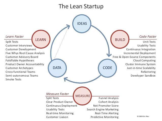 Proses utama Lean Startup