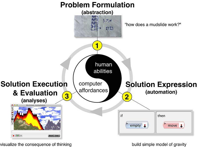 The_Computational_Thinking_Process