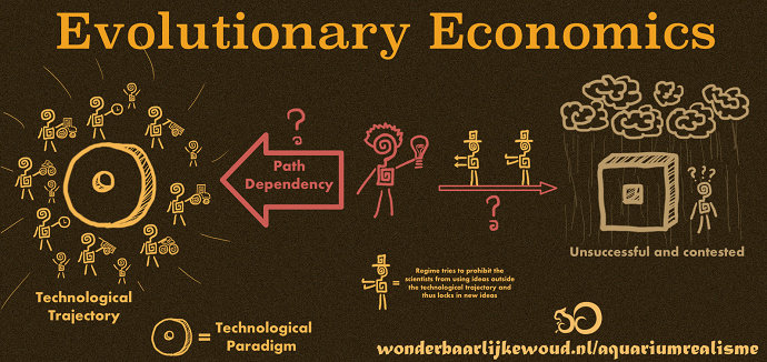 Ekonomi Evolusioner atau Evolutionary economics