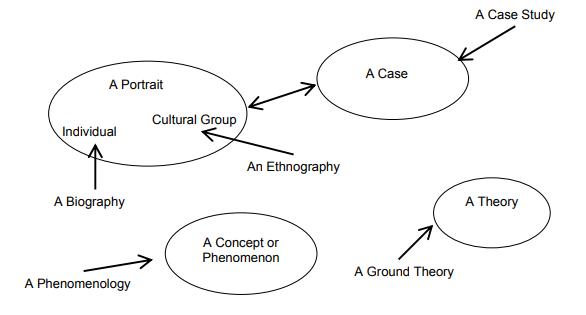 Lima tradisi penelitian kualitatif