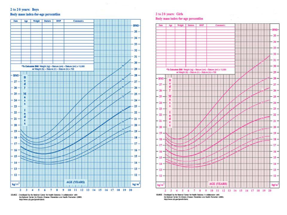 Grafik Penentuan IMT Berdasarkan Usia CDC 2000 untuk AnakUsia 2 – 20 Tahun