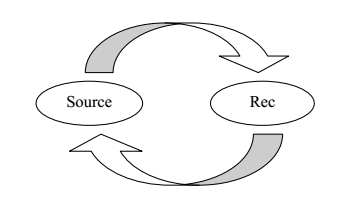 Model Two-way Assymmetric