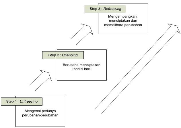 Model perubahan terencana Lewin : force field model