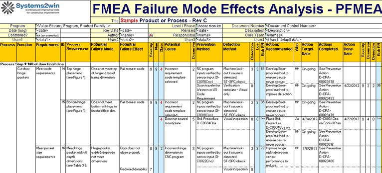 perbedaan tool fault tree analysis fta  failure modes  effects analysis fmea