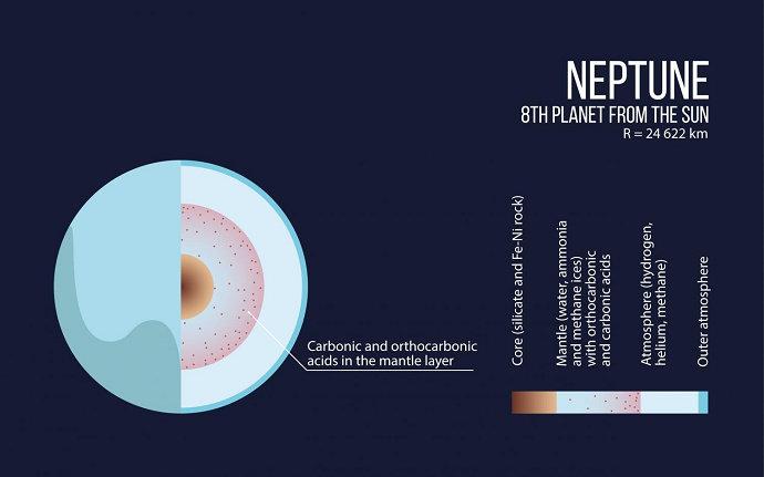 Bagian-bagian Planet Neptunus