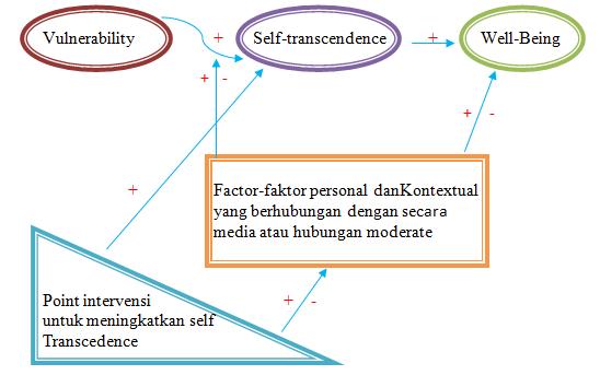 Skema Teori Model Self-Trancendence