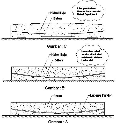 beton prategangan