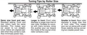 Seting Ukuran Dan Posisi Roller Mobil Mini4WD,Seting Roller,Ukuran Roller