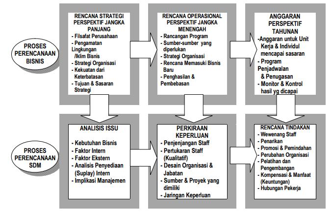 Pengaruh Perencanaan Bisnis terhadap Perencanaan SDM
