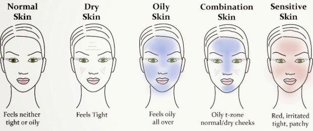 jenis kulit