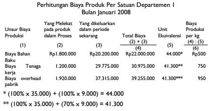 Bagaimana Menghitung Dengan Metode Harga Pokok Rata Rata Tertimbang Weighted Average Cost Method Akuntansi Dictio Community