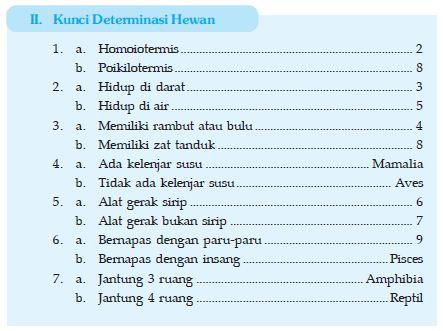 Kunci Determinasi Hewan