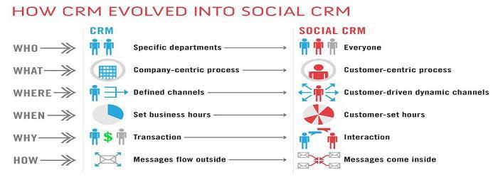 sosial CRM