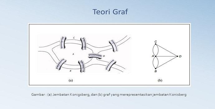 Graf dalam Matriks