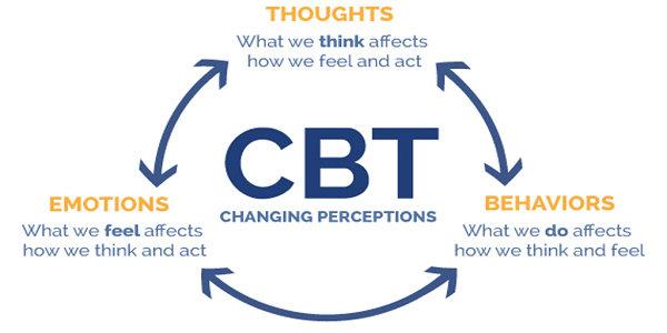 Model Terapi Perlikau Kognitif