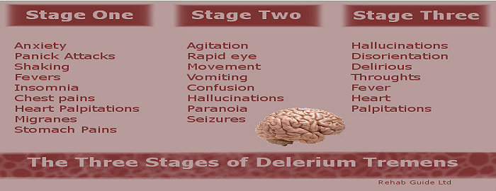 Tingkatan Delirium