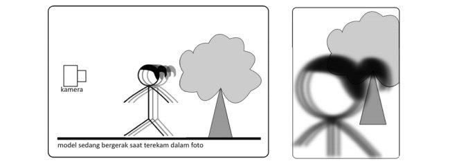 Saat pemotretan, model sedang bergerak dan Hasil foto blur berlapis