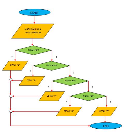 Bagaimana Contoh Kasus Algoritma Yang Memiliki Strukur Percabangan