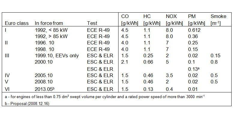 standar emsisi euro