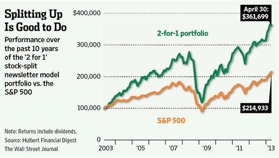 stock split naik