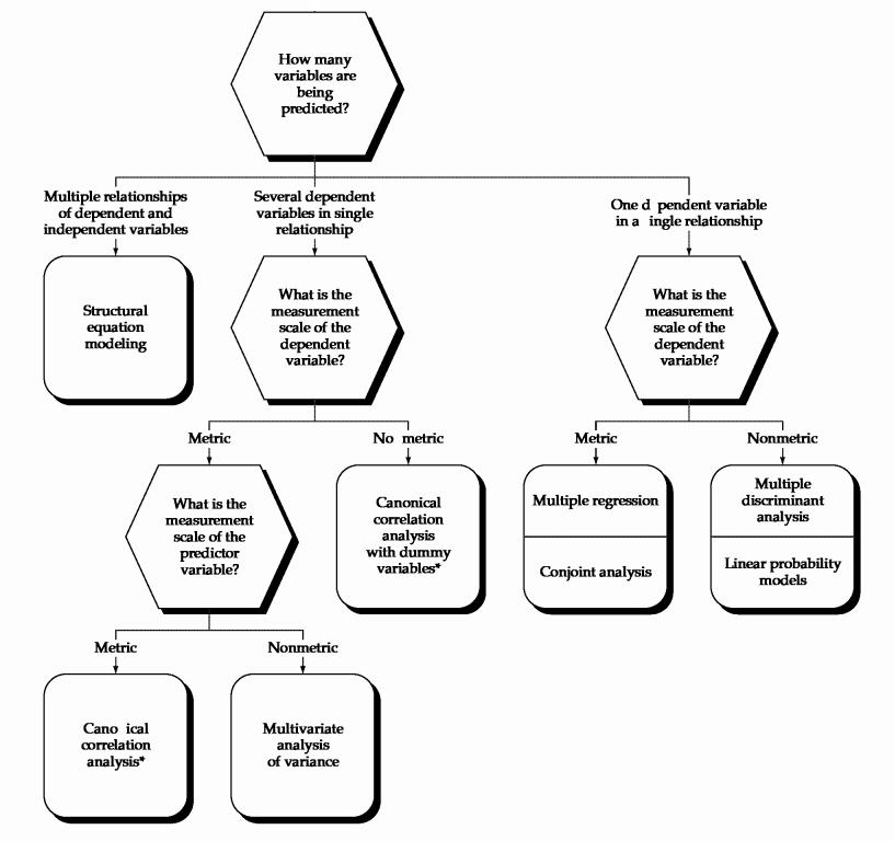 Pemilihan Teknik Analisis Multivariat pada Hubungan Dependen