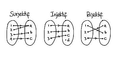 Sifat-sifat fungsi matematika