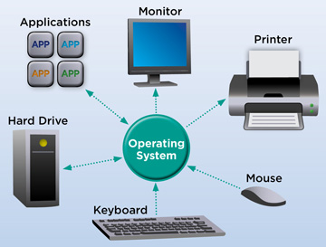 operating system2
