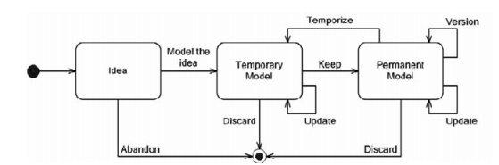 UML statechart yang menggambarkan siklus hidup agile modeling