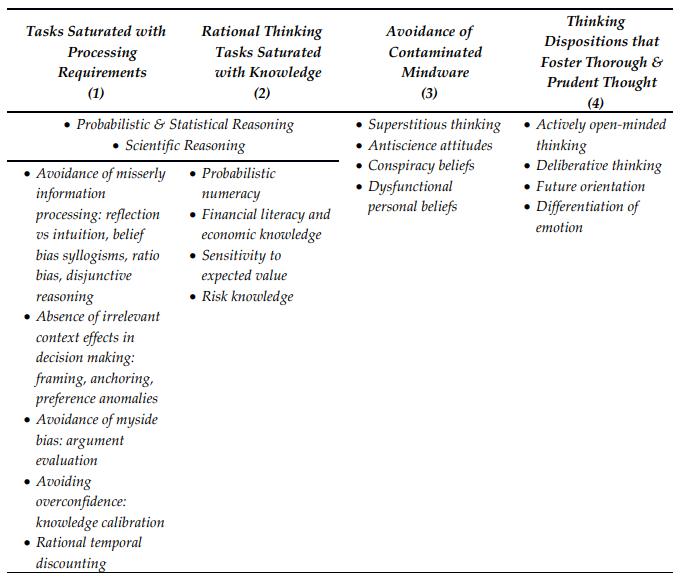 Konstruk Comprehensive Assessment of Rational Thinking