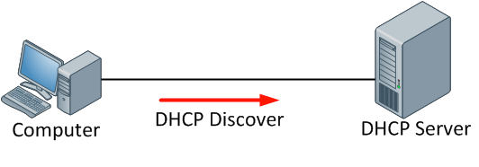 Apa yang dimaksud dengan DHCP? - Sistem Komputer - Dictio Community