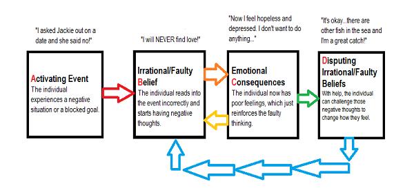 Model Terapi Rasional Emotif Tingkah Laku