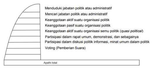Bentuk hierarki dari partisipasi politik