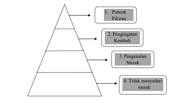 Piramida Kesadaran Merek