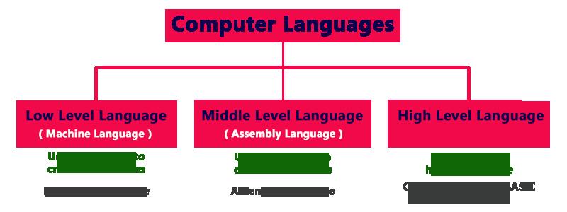 computer-language-types