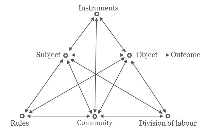 Model sistem aktivitas