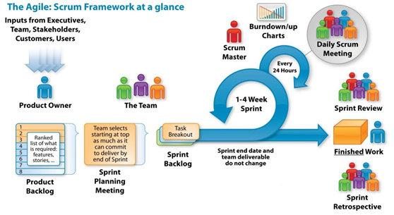 Agile Work Cycle