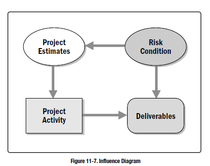 Influence diagrams