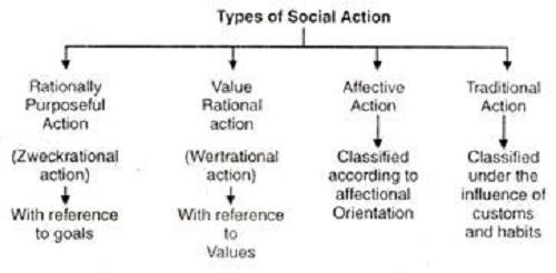 Tipe tindakan sosial
