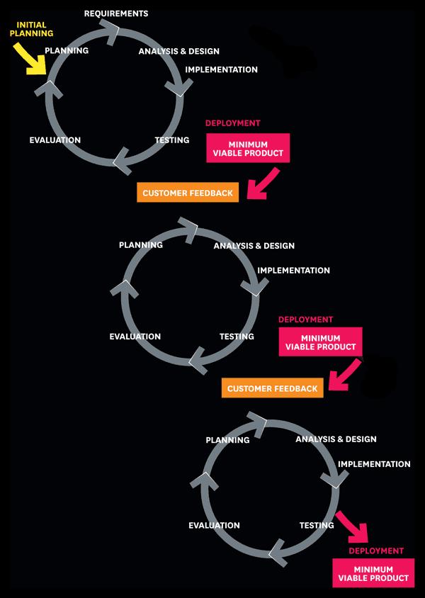 Proses Iterasi dalam Lean Startup