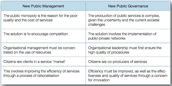 Apa yang dimaksud dengan New Public Management ? - Administrasi ...