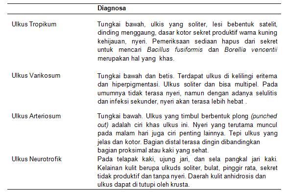 Diagnosa klinis ulkus pada tungkai