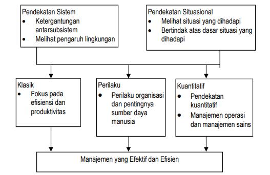 integrasi teori organisasi