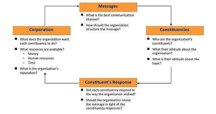 Aliran Strategi Komunikasi di dalam Perusahaan