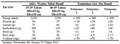 Angka Kecukupan Gizi (AKG) Beberapa Zat Gizi untukWanita Tidak Hamil dan Tambahan Gizi yang Dibutuhkan Ketika Hamil (per orang per hari).