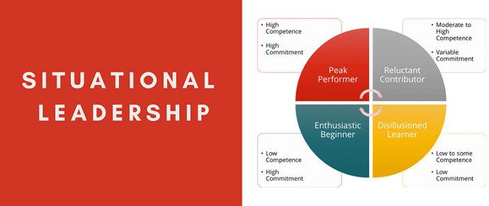 Teori kepemimpinan situasional
