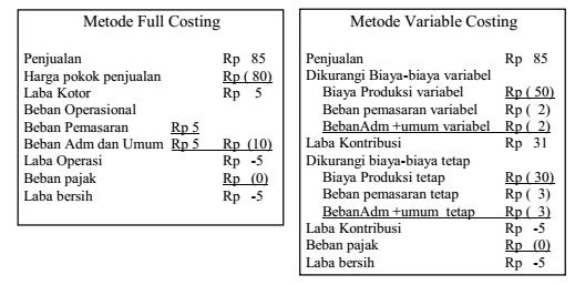 contoh laporan laba rugi full costing dan variable costing