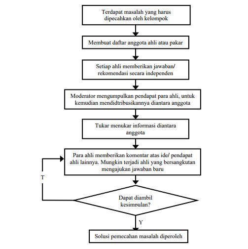 Diagram alir metode Delphi