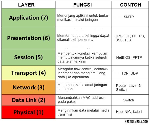 Fungsi-OSI-layer